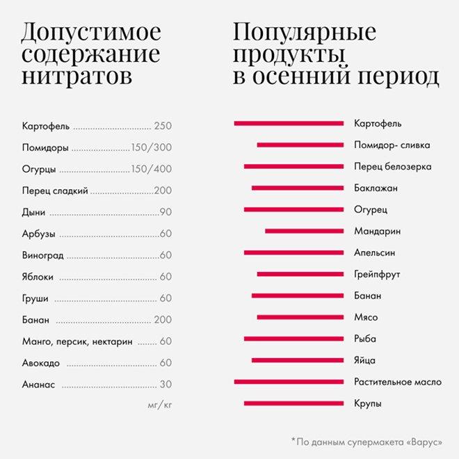 нитраты индекс